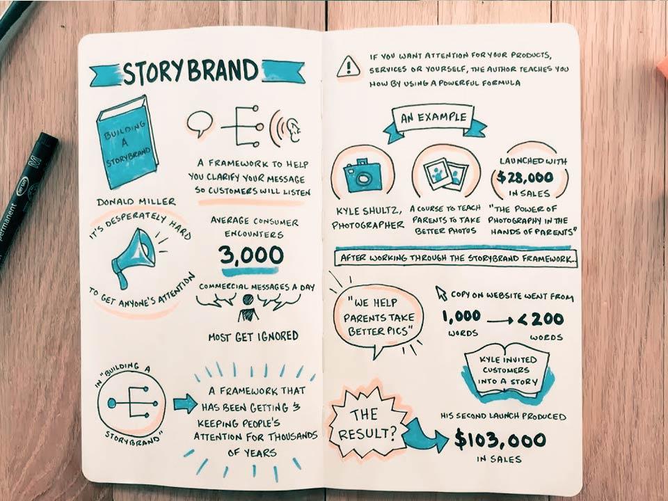 استوری برند، چارچوبی برای روایتآفرینی در دنیای کسبوکار